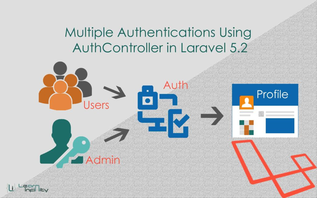 Multiple authentications using AuthController in Laravel