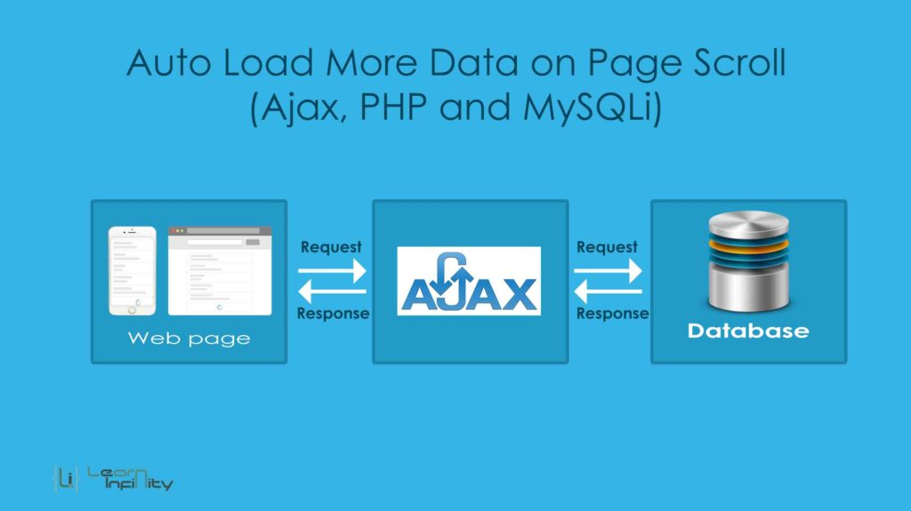 Auto Load More Data on Page Scroll (Ajax, PHP and MySQLi)