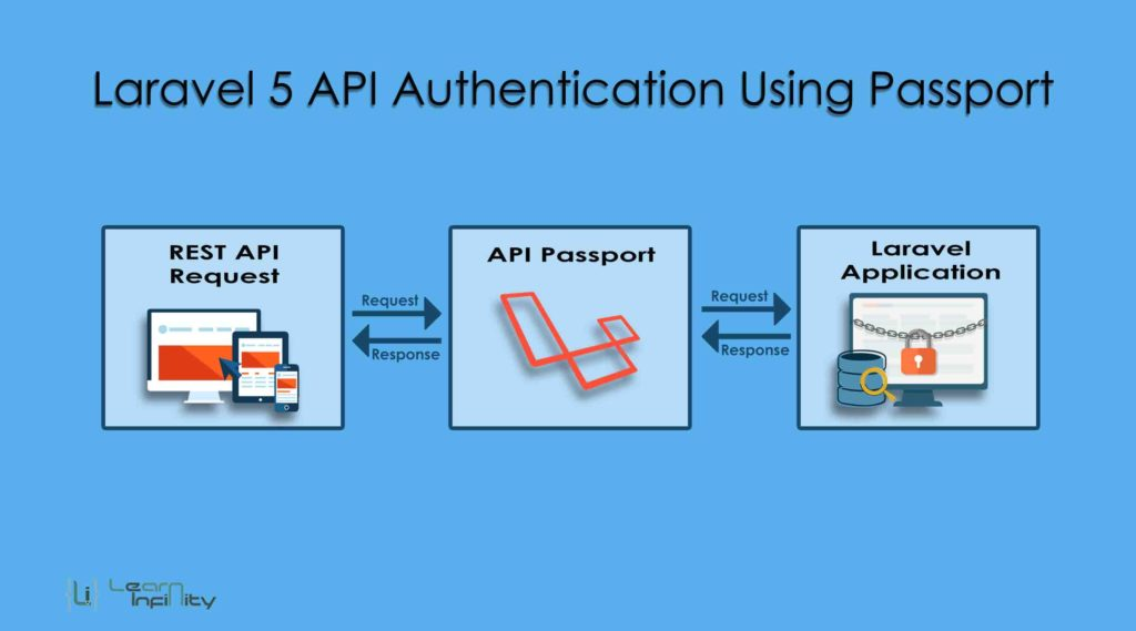Laravel 5 API Authentication Using Passport