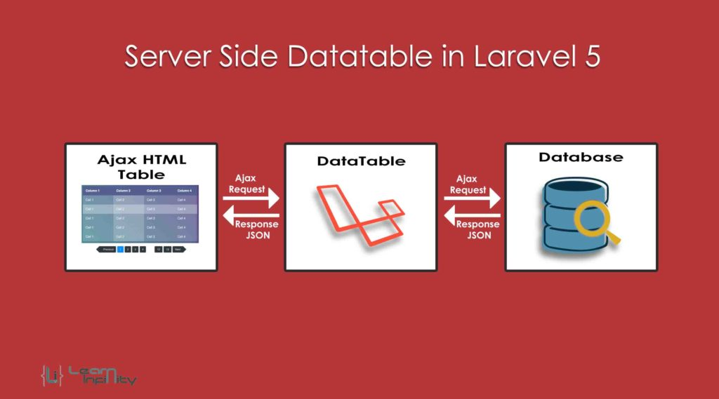 Server Side Datatable in Laravel 5